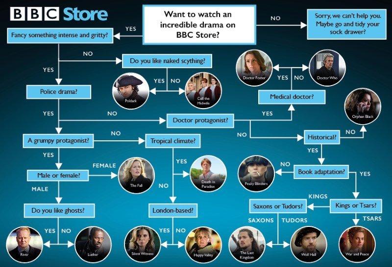 bbc store series finder
