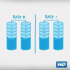 How RAID works